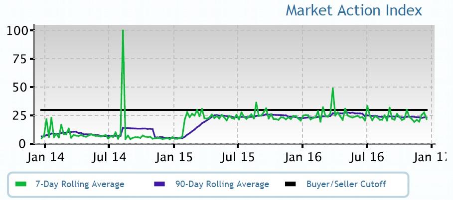 Brickell Market Action Index