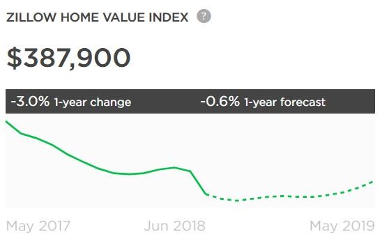 Value Index Image